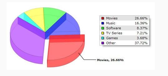grafico torrent