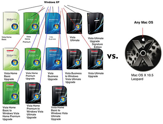 osx_vs_vista_upgrades.jpg