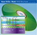 Holografic Versatile Disc