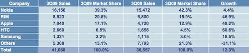 statistiche mercato mondiale smartphone