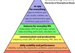smartphonehierarchyofneeds3