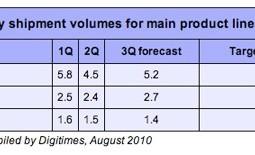 dati asus sulle vendite dei netbook nel corso del 2010