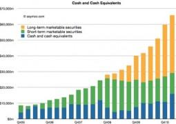 Apple cash e titoli equivalenti