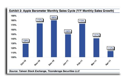 Barometer apple sales
