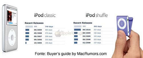 Aggiornamenti linea iPod classic e shuffle by MacRumors
