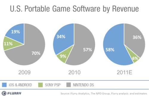 Giochi iOS e Android