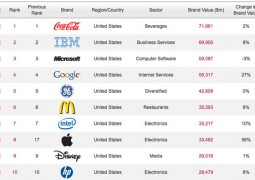Top 10 Brand Value 2011 - TheAppleLounge