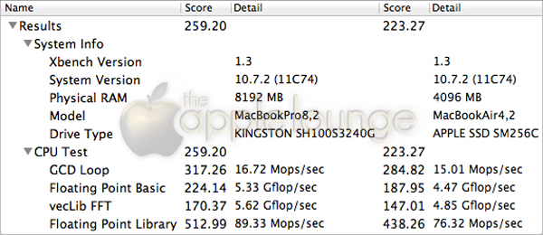 Xbenxh - CPU Test MacBook Pro 15'' Early 2011 VS MacBook Air 13'' Mid 2011 - TheAppleLounge.com