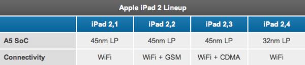Apple iPad 2 Lineup