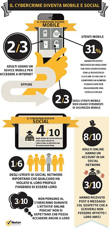 Il cybercrime punto al mondo mobile e social secondo Symantec - TheAppleLounge.com