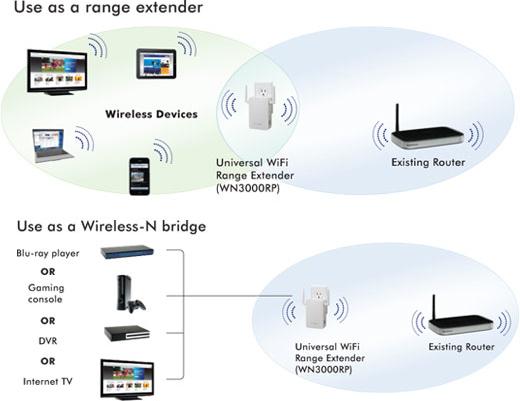 NETGEAR WN3000RP Universal WiFi Range Extender, modalità di utilizzo - TheAppleLounge.com