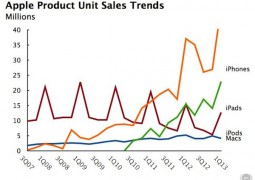 Apple-1Q13-results-unit-sales-history
