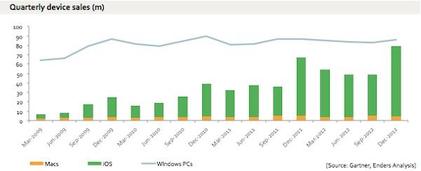 Crescita Apple VS Windows