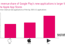 app-store-rev-google-play-600x360