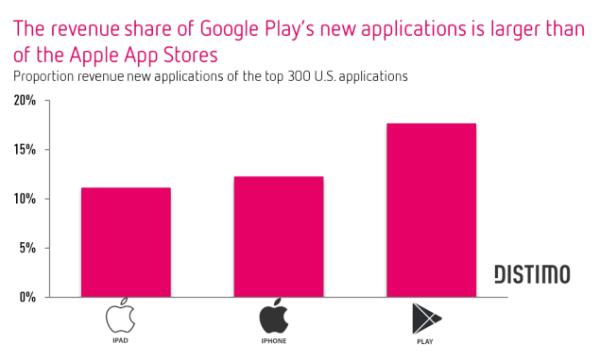 app-store-rev-google-play-600x360
