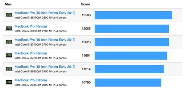 geekbench_retina_mbp_early_2013_15