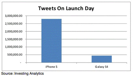 Twitter Analysis S4