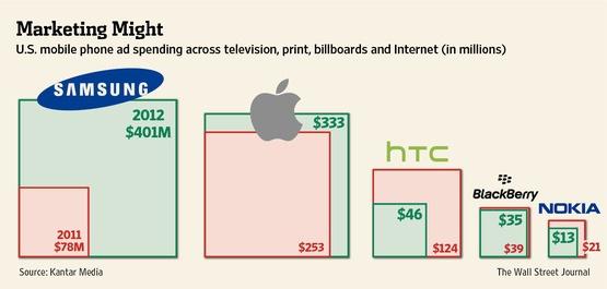 I dati sulla spesa in pubblicità negli States nel corso del 2012