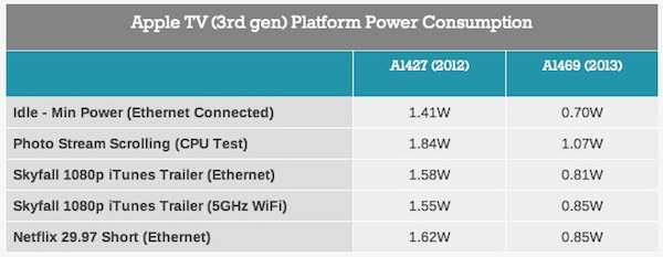 apple_tv_3_power_consumption