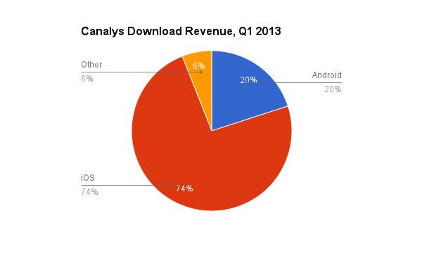 canalis app downloads