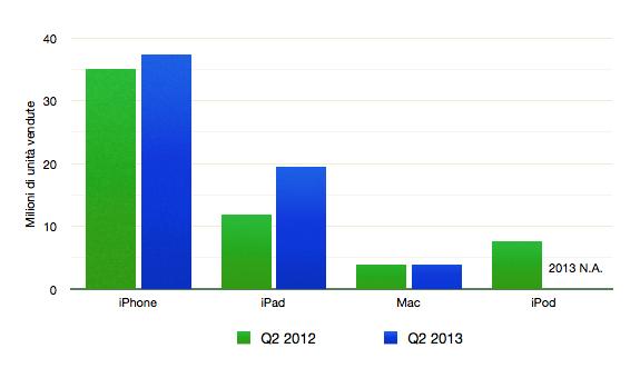grafico vendite apple