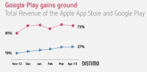 Crescita Google Play aprile 2013