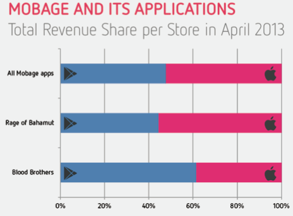 Guadagno app mobage aprile 2013