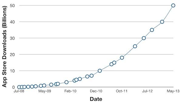 app_store_50_billion_graph