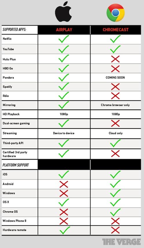 chromecast vs airplay