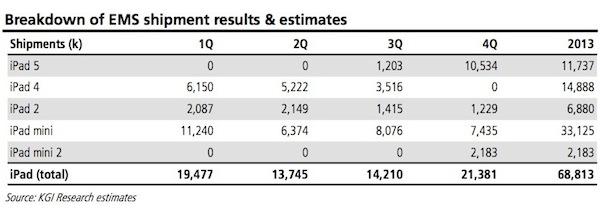 kuo_2013_ipad_shipment_estimates