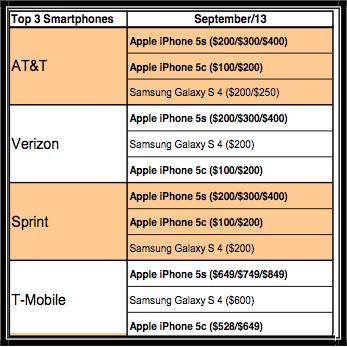 iphone 5s 5c vendite