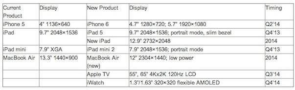 iphone 6 nuovo ipad display