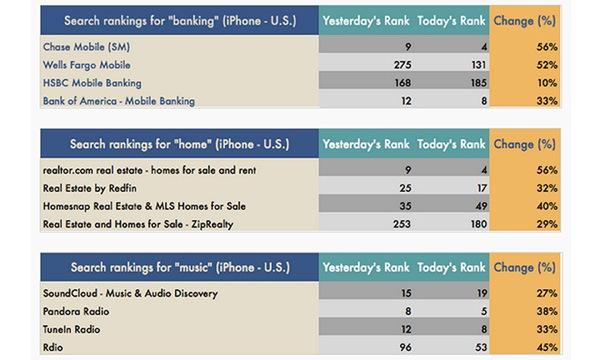 App Store: Apple tenta ancora di aggiustare il motore di ricerca