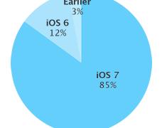iOS 7 adozione