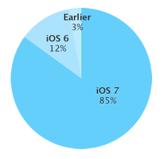 iOS-usage-stats-20140324