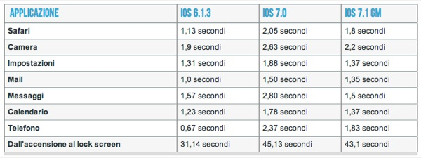 tabella velocità ios 7.1
