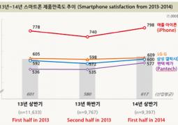 soddisfazione iphone corea