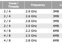 processori haswell