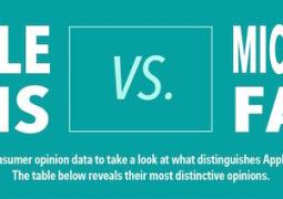 Infografica Apple VS Microsoft Ranker