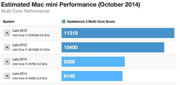 mac mini 2014 performance