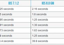 ios 8.1.1 iphone 4s ipad 2