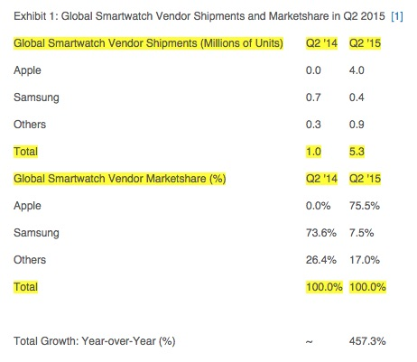 Apple-Watch-Strategy-Analytics-Q2