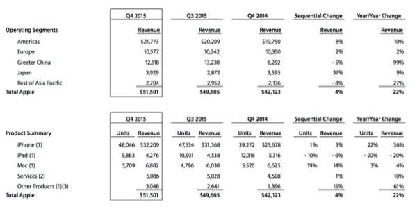 apple revenues q42015
